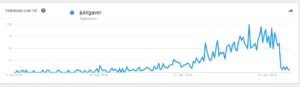 Google Trends søk julegaver