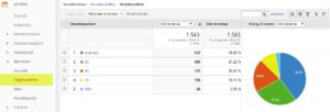 Google Analytics Rulledybde rapport