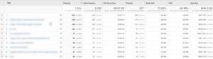 alle sider rapporten i google analytics