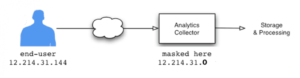 Anonymisering av IP adresse i Google Analytics forklaring