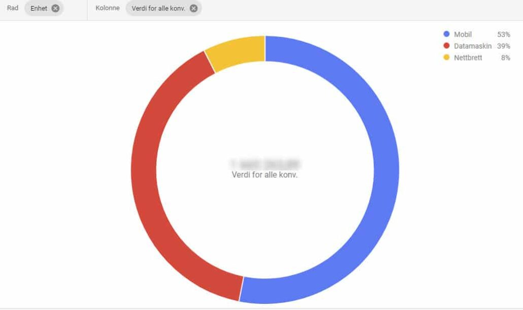 Fiks ferdig rapporter i Google Ads sektordiagram verdi