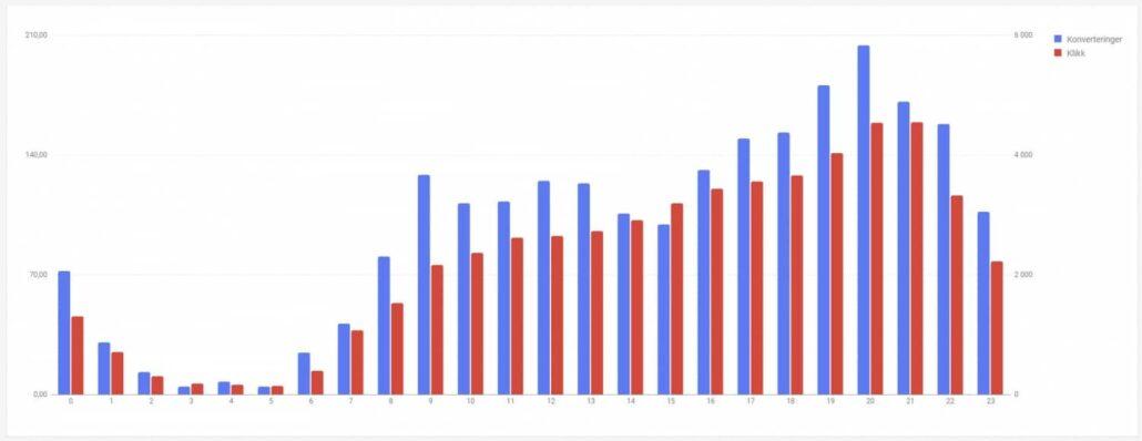 Fiks ferdig rapporter i Google Ads tid på dagen stolpediagram
