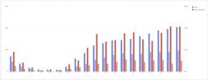 Fiks ferdig rapporter i Google Ads tid på dagen stolpediagram sammenliget