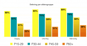 snapchattere dekning pr aldersgruppe