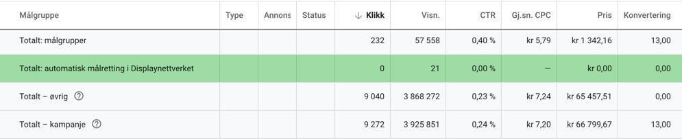 Se resultatene av den automatiske målrettingen