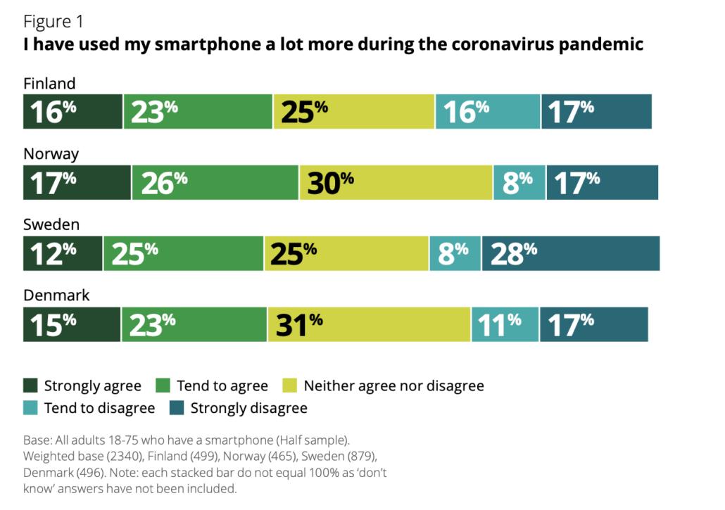 Skjermdump Deloitte Digital Consumer Trends 2020