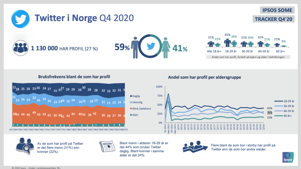 Twitter brukere i Norge i Q4 2020